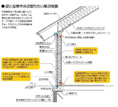 壁と屋根や床の取り合い部の断面詳細図。西方設計の図面に日経ホームビルダーが説明を追加(資料:西方設計)