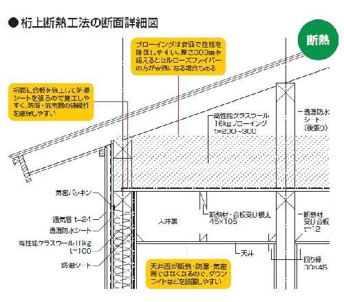 桁上断熱工法の断面詳細図。西方設計の図面に日経ホームビルダーが説明を追加(資料:西方設計)