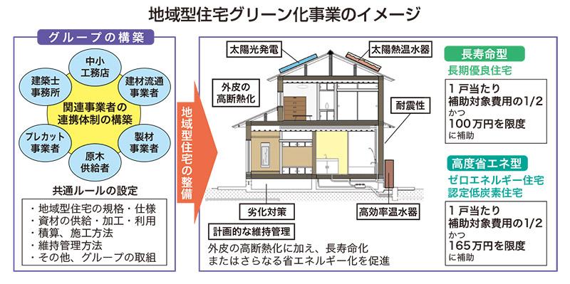 認定低炭素住宅