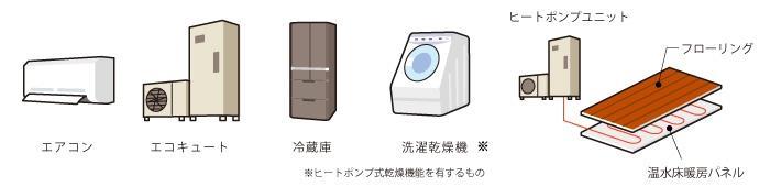 「エアコン」や、「エコキュート」など 身近なところにあるヒートポンプ